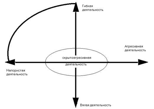 Контроль, как функция управления