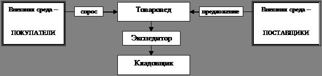 Контрольная работа по системному анализу