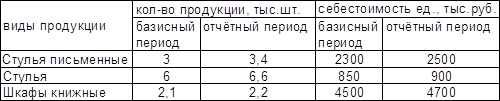 Контрольная работа по статистике (товарооборот и издержки, анализ договоров по поставке ассортимента)