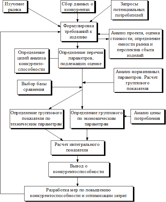 Конкурентная стратегия предприятия
