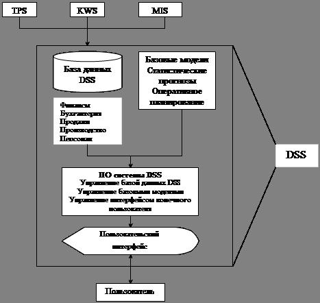 Информационные технологии в управленческой деятельности