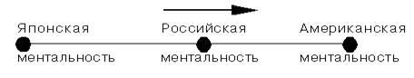 Особенности развития Российского менеджмента