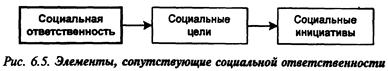 Ответственность руководителя при ПРУР