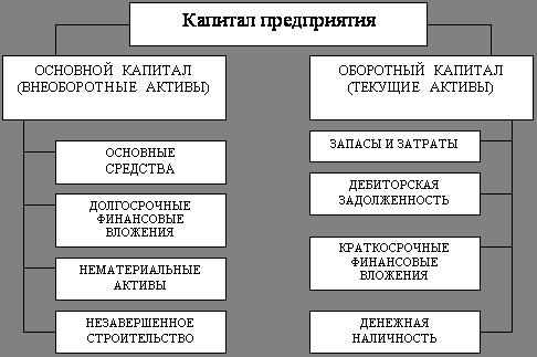 Анализ собственного капитала предприятия курсовая работа Анализ капитала предприятия курсовая