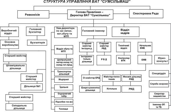 Аналіз менеджменту ВАТ Сумсільмаш