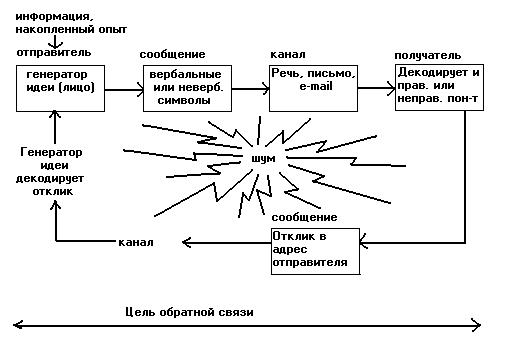 Анализ и совершенствование системы коммуникации в организации (МГТС)