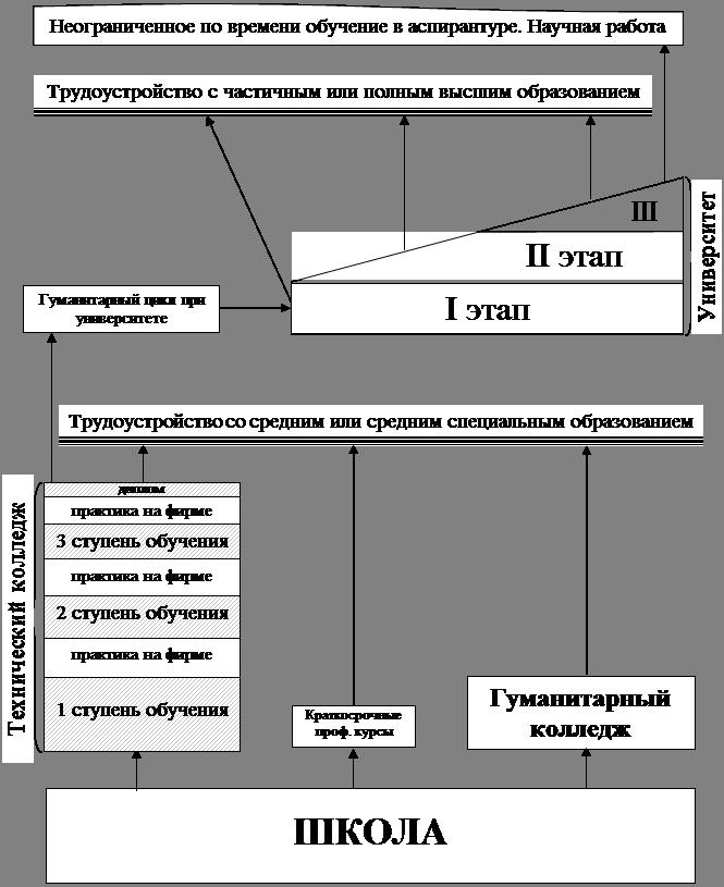 Анализ потребности в кадрах высшей квалификации на примере Восточного Оренбуржья