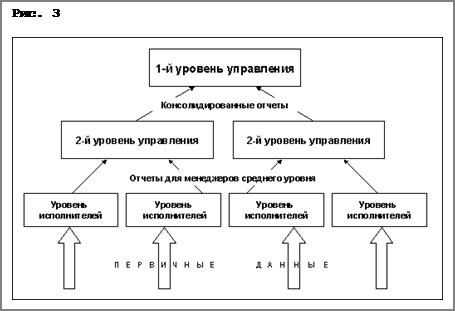 Автоматизация деятельности предприятия