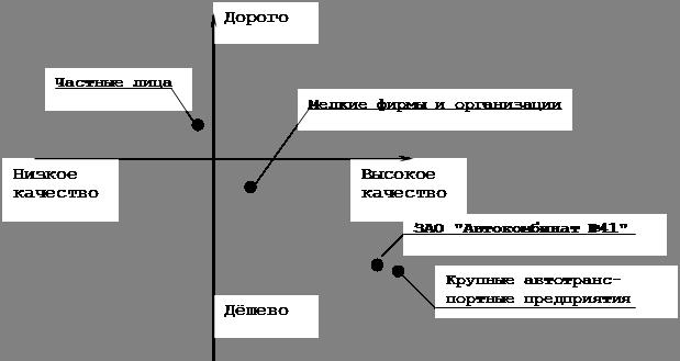 Планирование маркетинга на примере ЗАО «Автокомбинат №41»