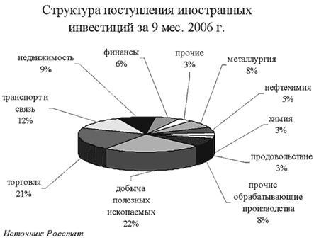 Инвестиционная деятельность РФ