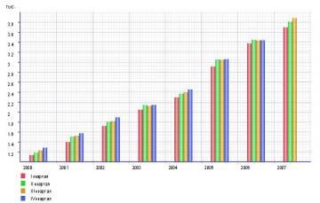 Доходы населения и уровень жизни: основные показатели и их динамика в России