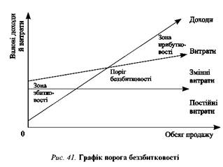 Економічні стратегії підприємства, доходи інвестора