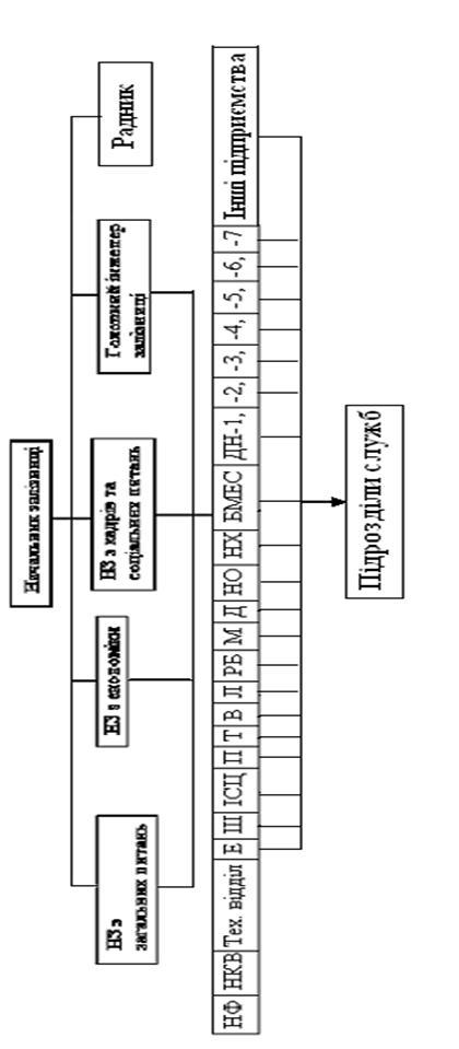 Реалізація функцій менеджменту на підприємствах залізничного транспорту