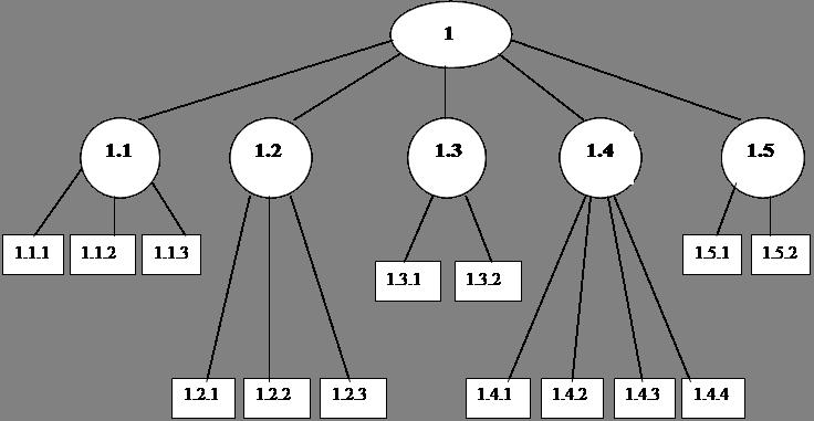 Системний підхід до управління персоналом фірми