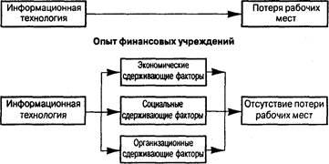 Системный подход к организациям