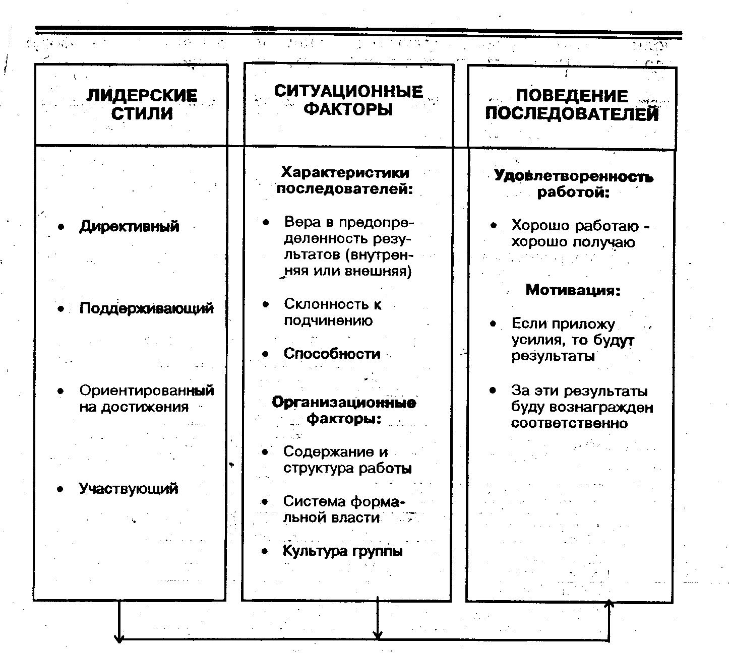 Ситуационные концепции менеджмента