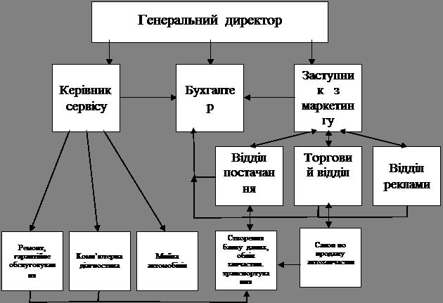 Розробка системи менеджменту в організації малого підприємства по технічному обслуговуванню та ремонту автомобілів