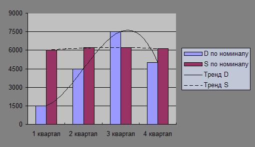 Рынок ГКО в Беларуси