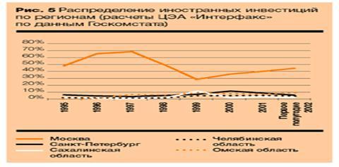Проблемы привлечения иностранных инвестиций в экономику России