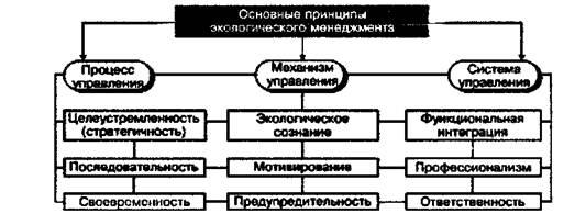 Программа экологического менеджмента на московской обойной фабрике
