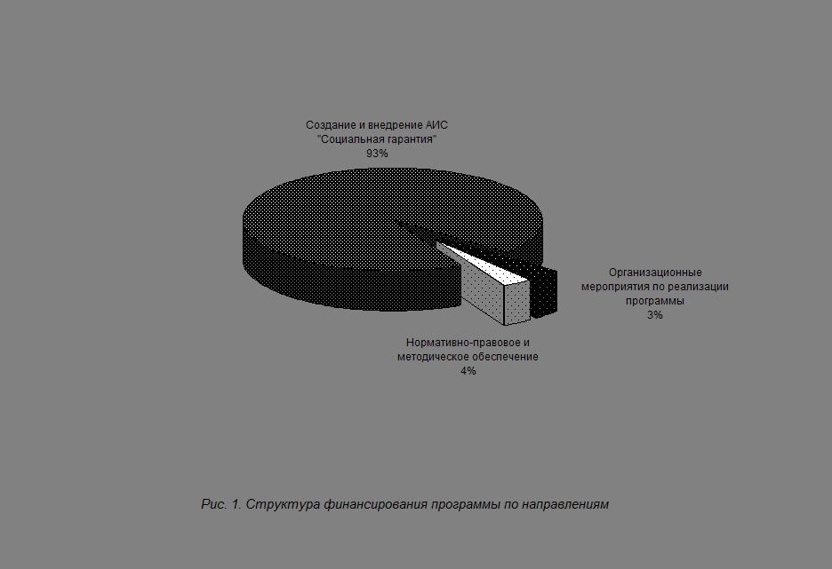 Программно – целевое планирование