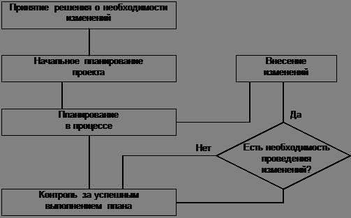 Реорганизация бизнес-процессов при изменении информационной системы в крупной организации