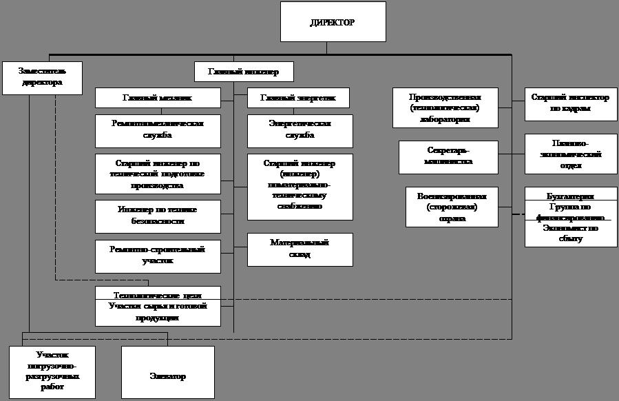 Реструктуризация предприятия в условиях Рыночных отношений