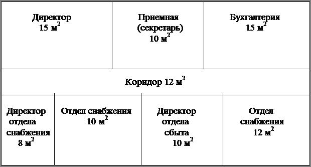 Разработка организационной структуры ООО ПК Витязь