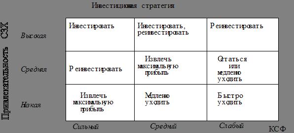 Разработка стратегических альтернатив