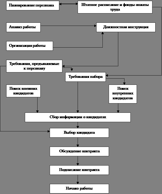 Разработка технологии процесса управления персоналом