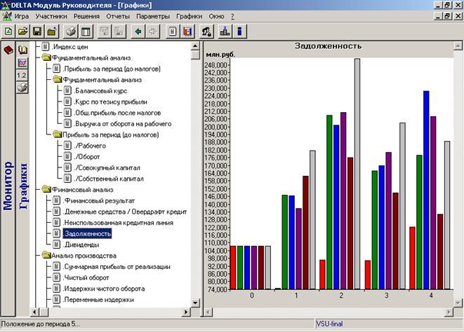 Оценка финансового состояния организации на примере предприятия в стратегической деловой игре Никсдорф Дельта